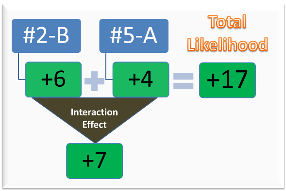 interaction_effect_589x394