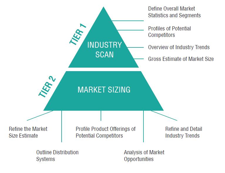 market_sizing_chart