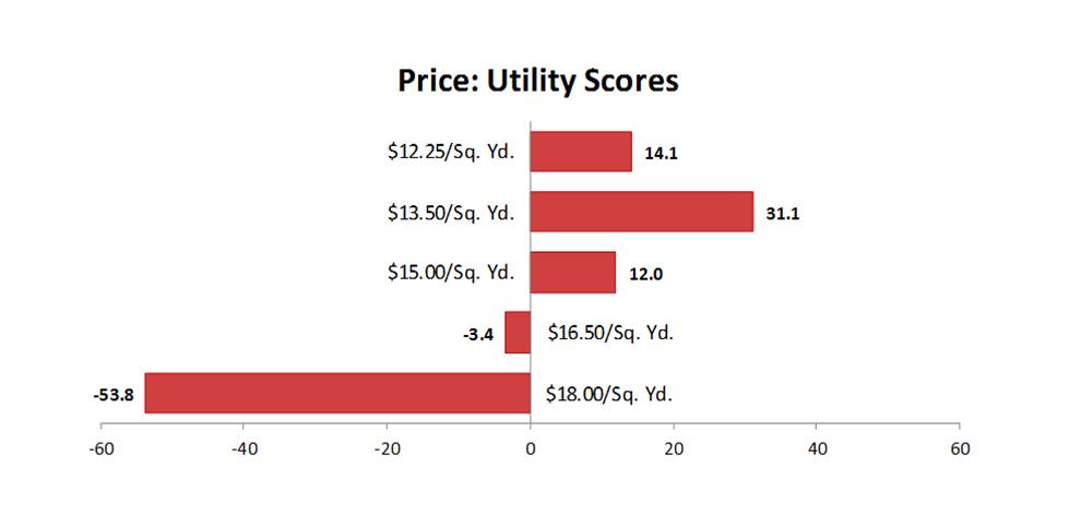 utility_scores