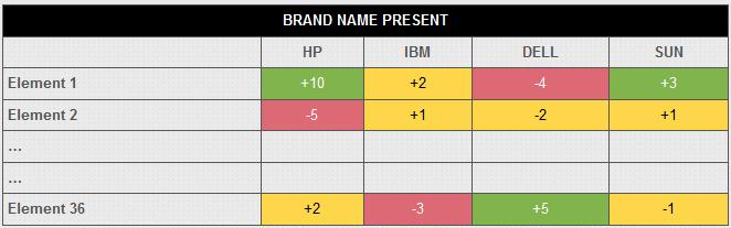 brand_name_impact